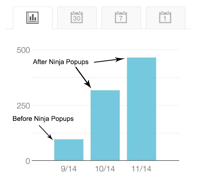 Ninja Popups for Newsletter Email Subscriptions
